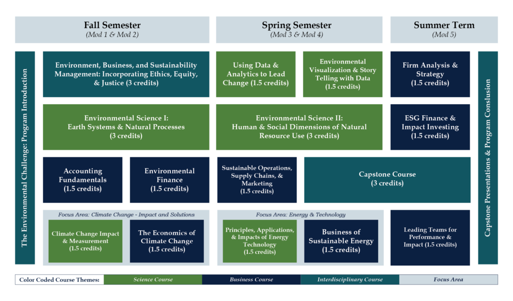 MS-ESM curriculum graphic outlining course sequence